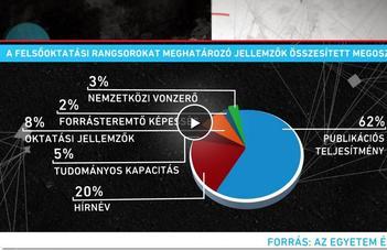 Felsőoktatás: rangsorok fogságában (RTL Klub, Magyarul Balóval)